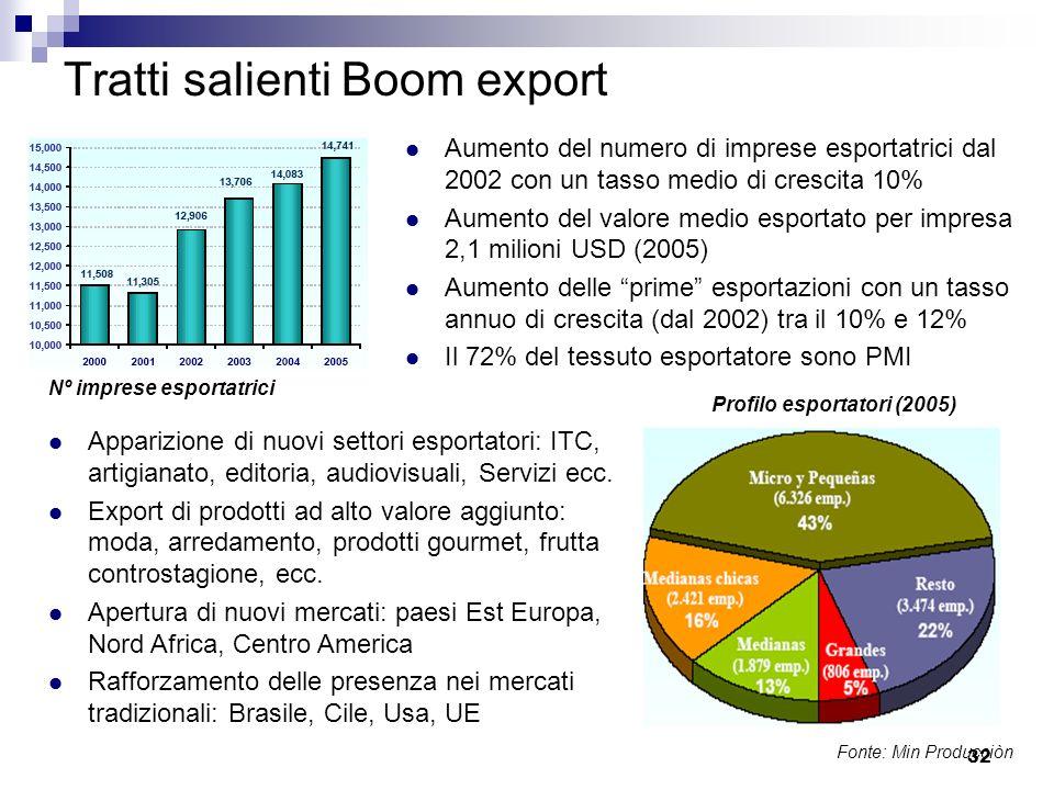 Tratti salienti Boom export