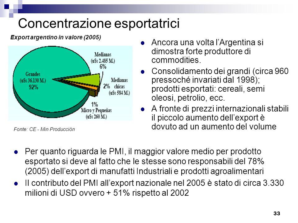 Concentrazione esportatrici