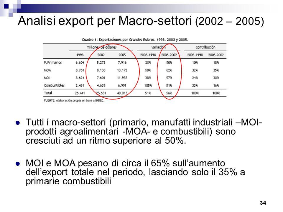 Analisi export per Macro-settori (2002 – 2005)