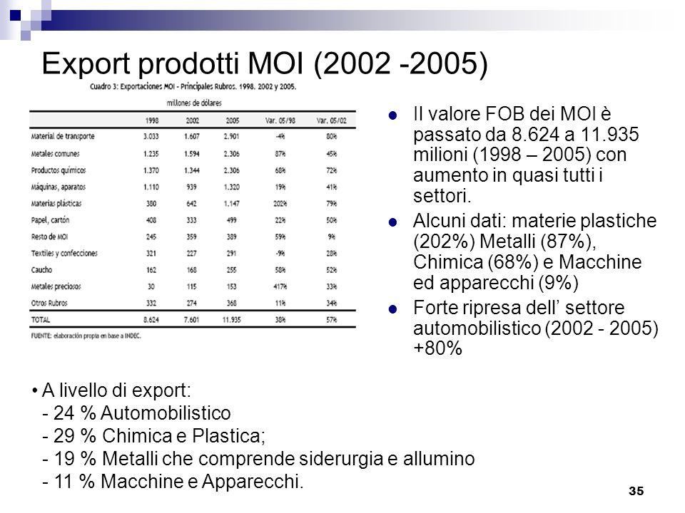 Export prodotti MOI (2002 -2005)