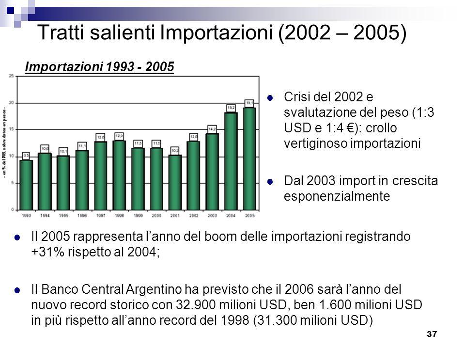 Tratti salienti Importazioni (2002 – 2005)