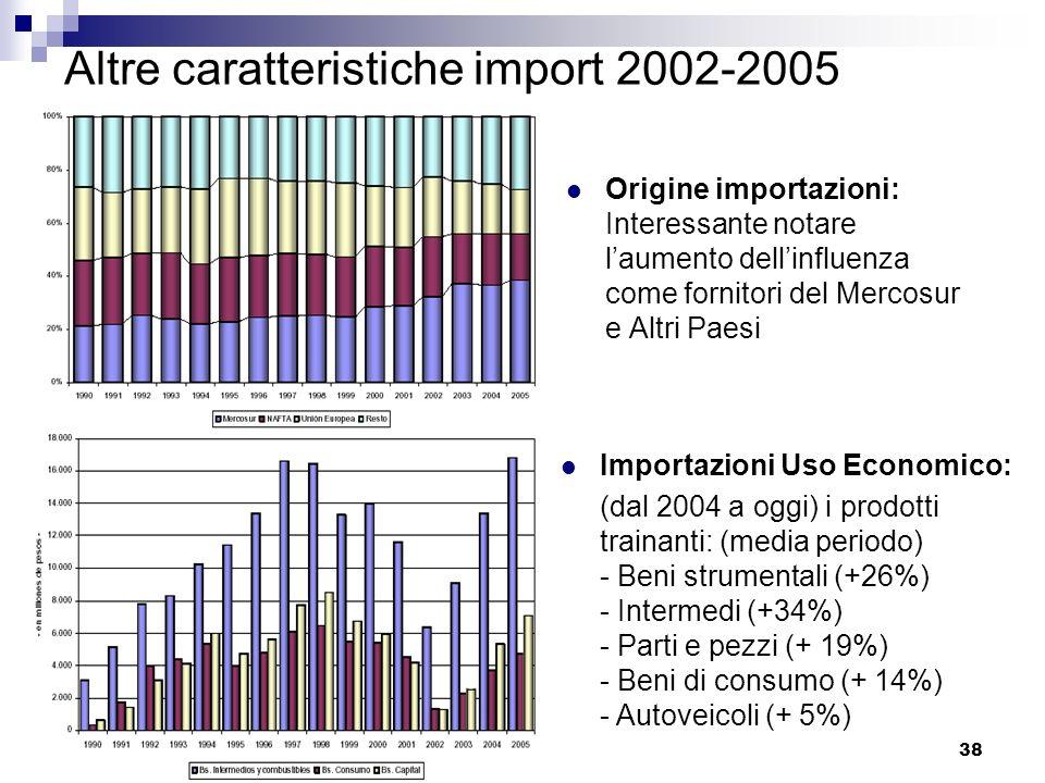 Altre caratteristiche import 2002-2005