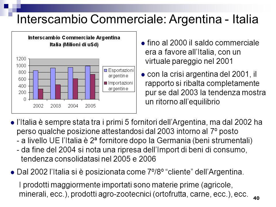 Interscambio Commerciale: Argentina - Italia