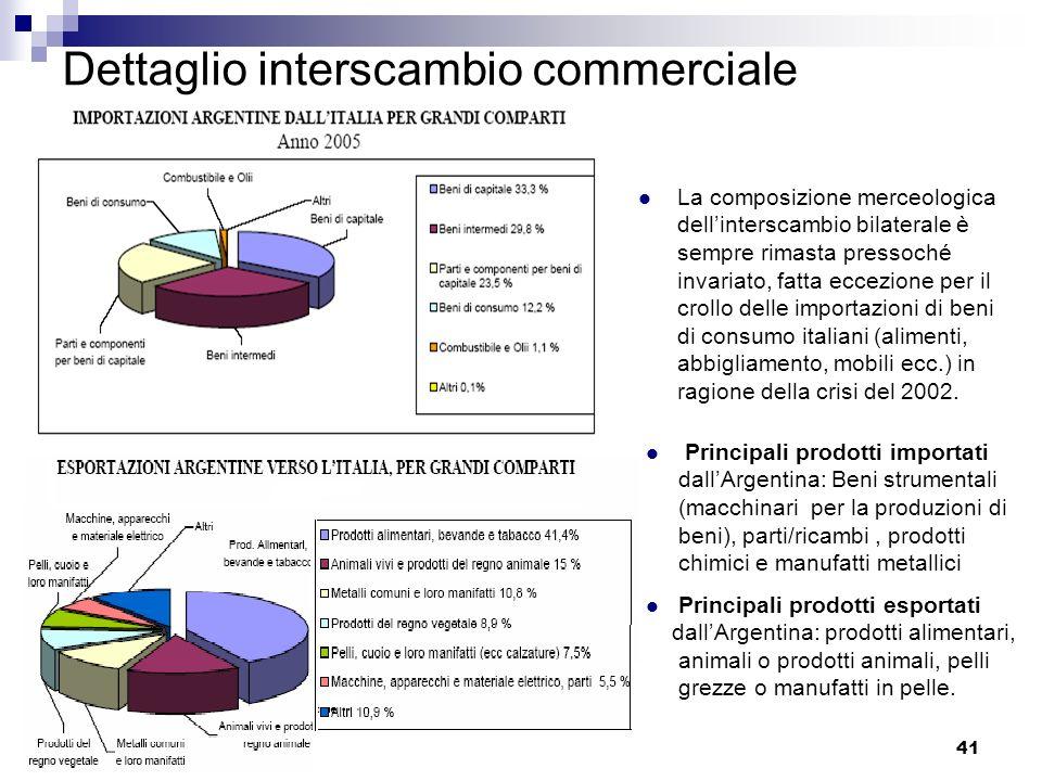 Dettaglio interscambio commerciale