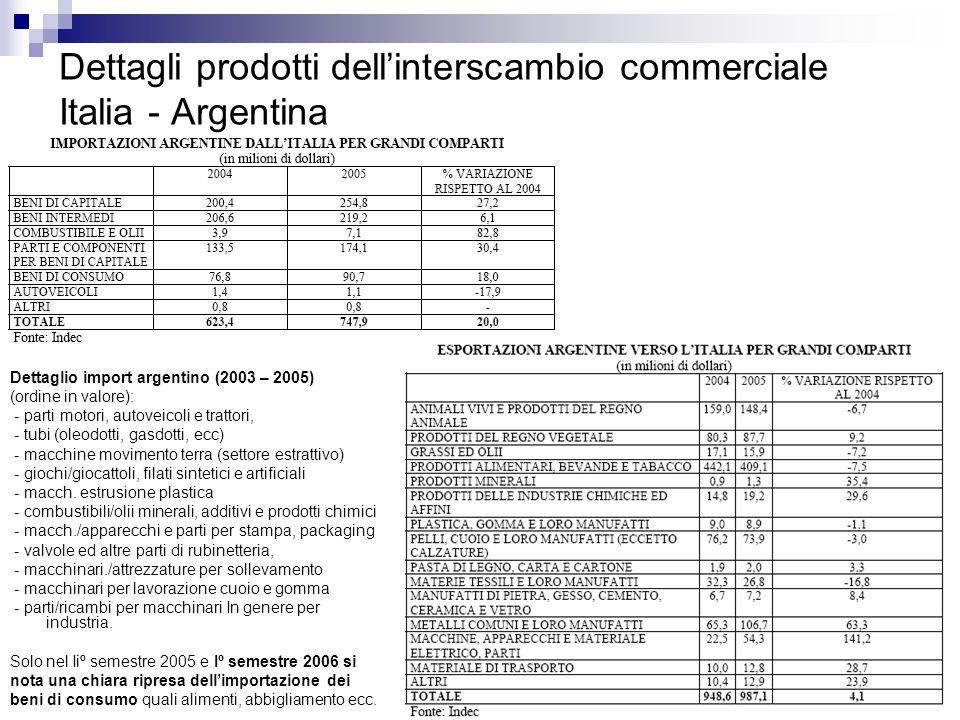 Dettagli prodotti dell'interscambio commerciale Italia - Argentina