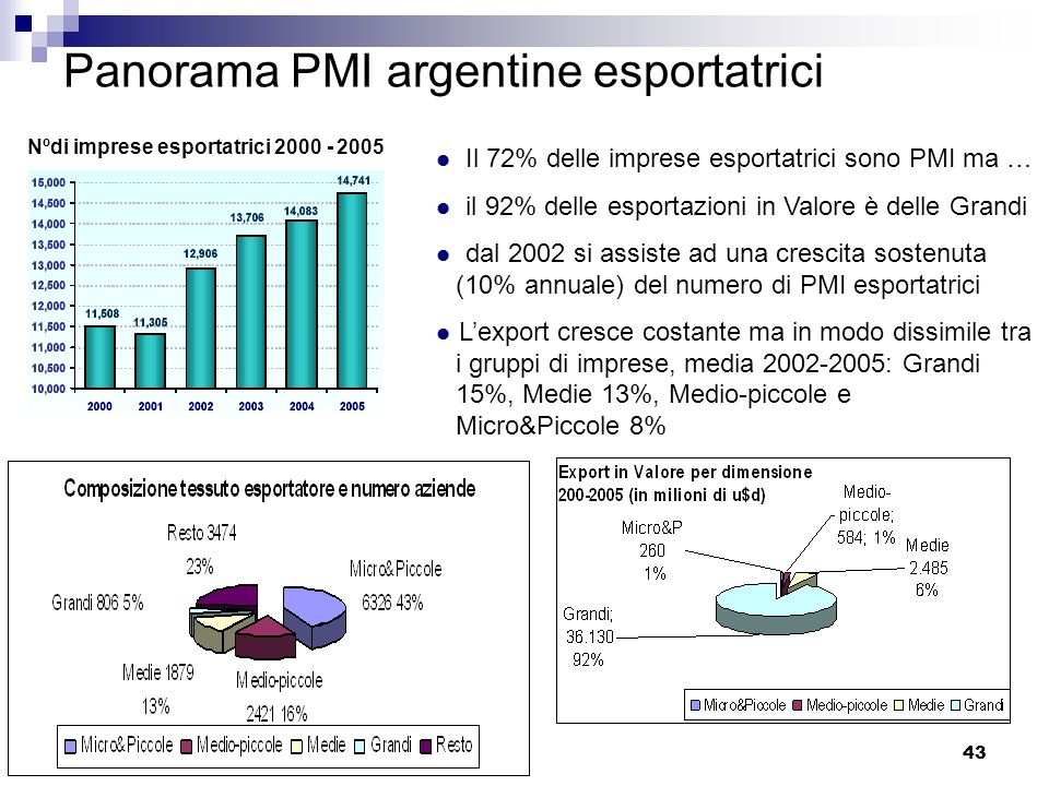 Panorama PMI argentine esportatrici