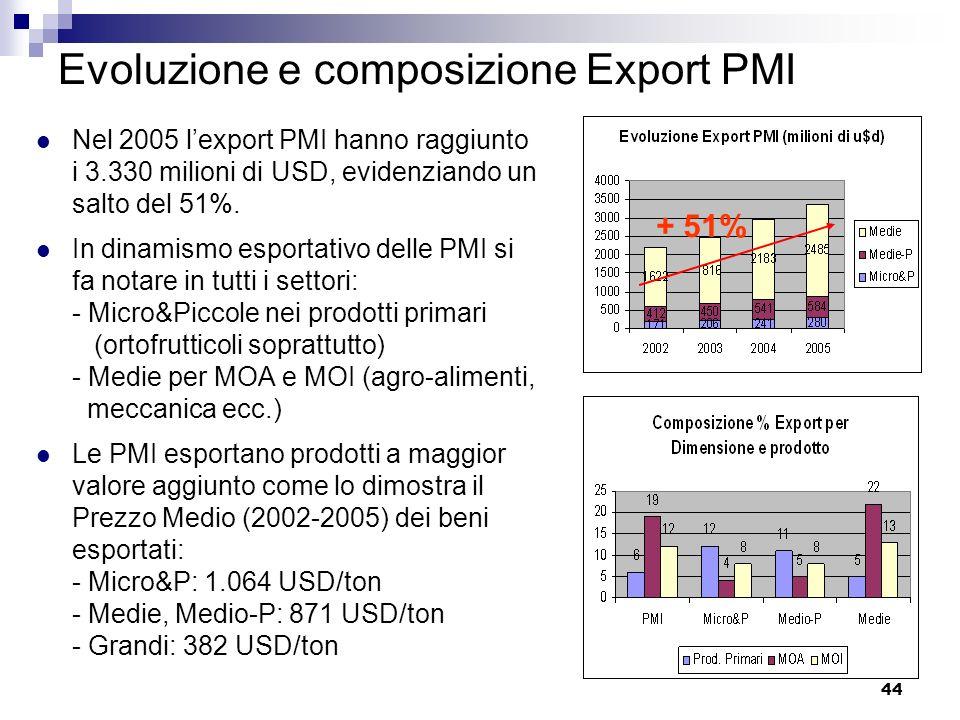 Evoluzione e composizione Export PMI