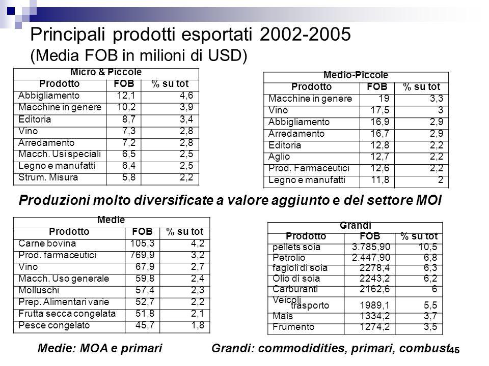 Principali prodotti esportati 2002-2005 (Media FOB in milioni di USD)