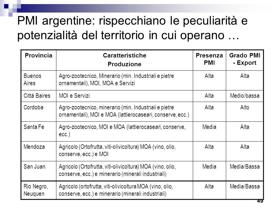 PMI argentine: rispecchiano le peculiarità e potenzialità del territorio in cui operano …