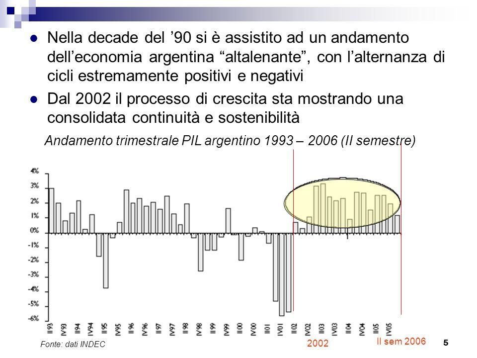 Nella decade del '90 si è assistito ad un andamento dell'economia argentina altalenante , con l'alternanza di cicli estremamente positivi e negativi