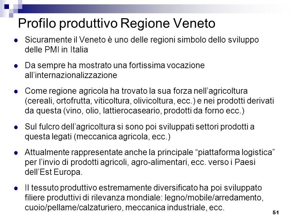 Profilo produttivo Regione Veneto