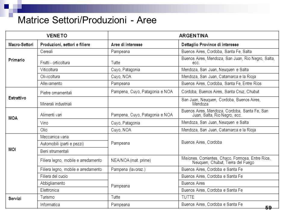 Matrice Settori/Produzioni - Aree