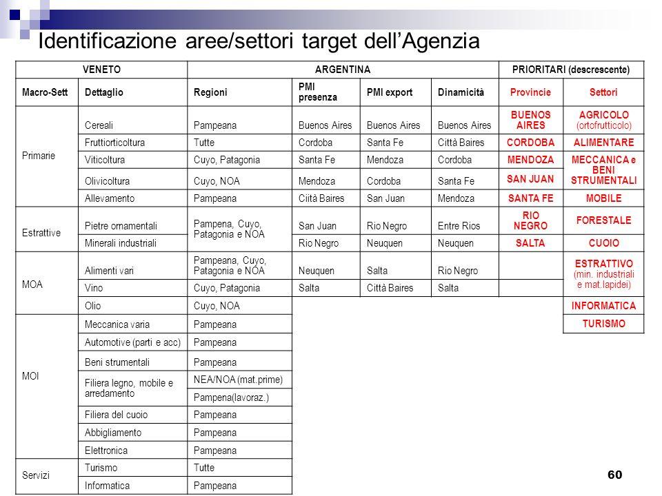 Identificazione aree/settori target dell'Agenzia