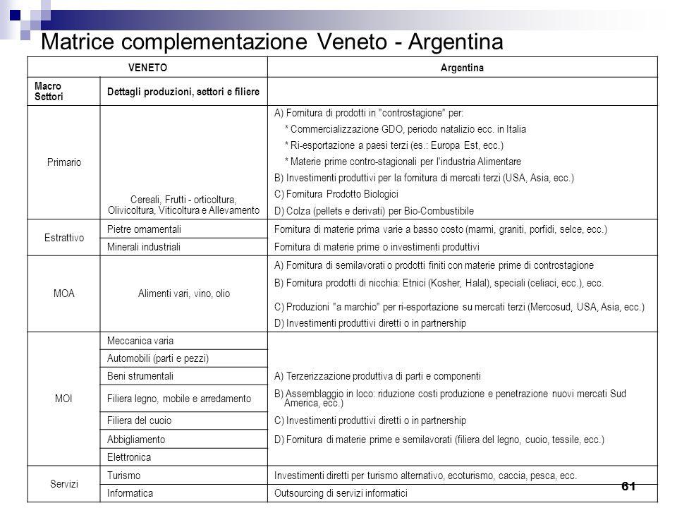 Matrice complementazione Veneto - Argentina