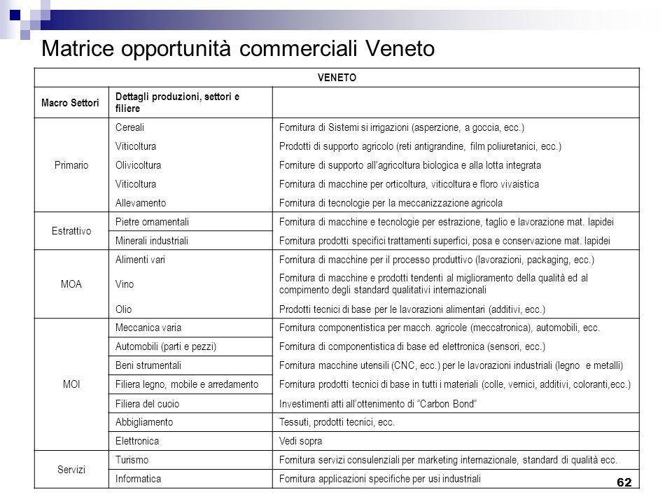 Matrice opportunità commerciali Veneto