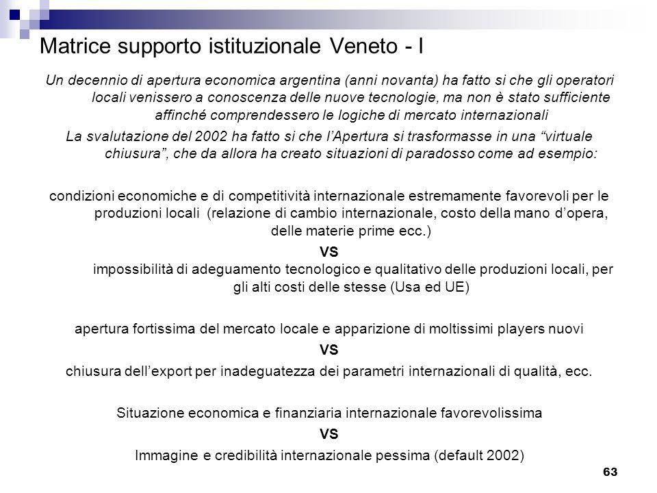Matrice supporto istituzionale Veneto - I