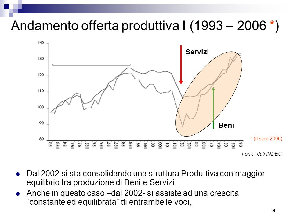 Andamento offerta produttiva I (1993 – 2006 *)
