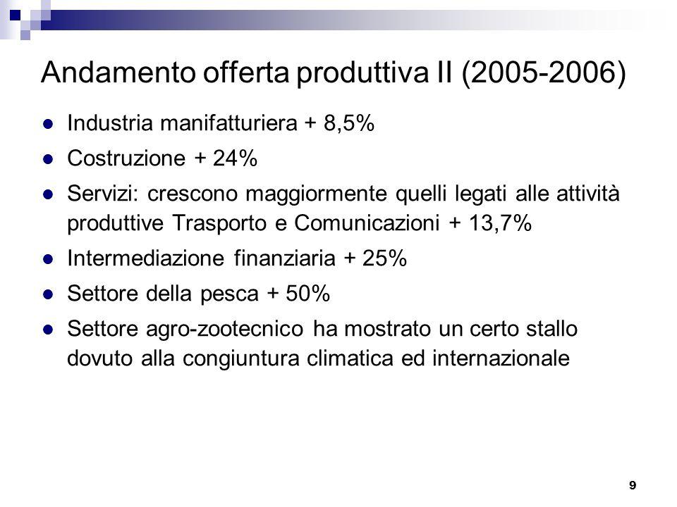 Andamento offerta produttiva II (2005-2006)