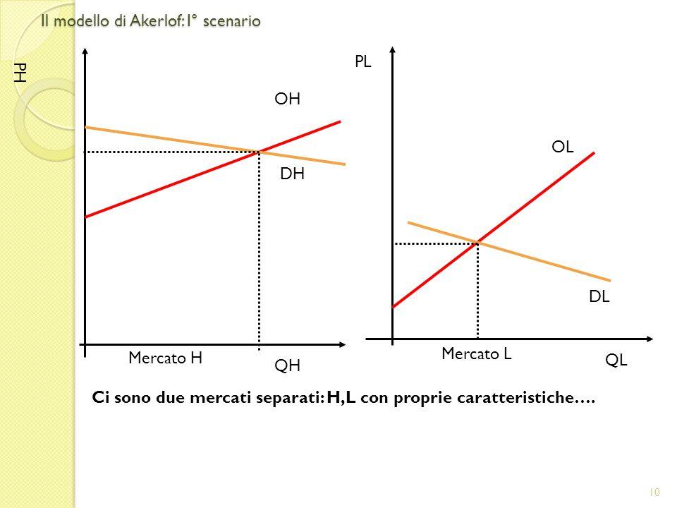 Il modello di Akerlof: I° scenario