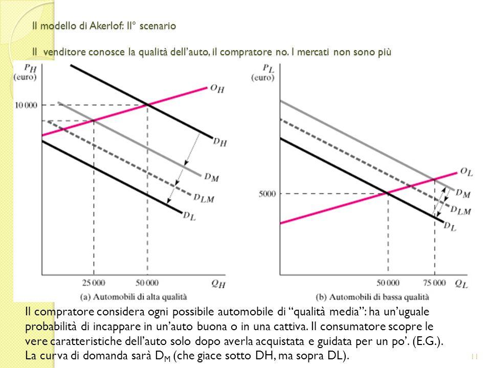 La curva di domanda sarà DM (che giace sotto DH, ma sopra DL).