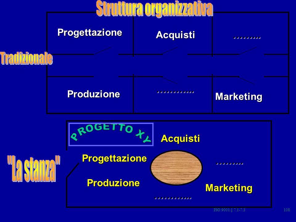 PROGETTO XY La stanza Struttura organizzativa Progettazione Acquisti