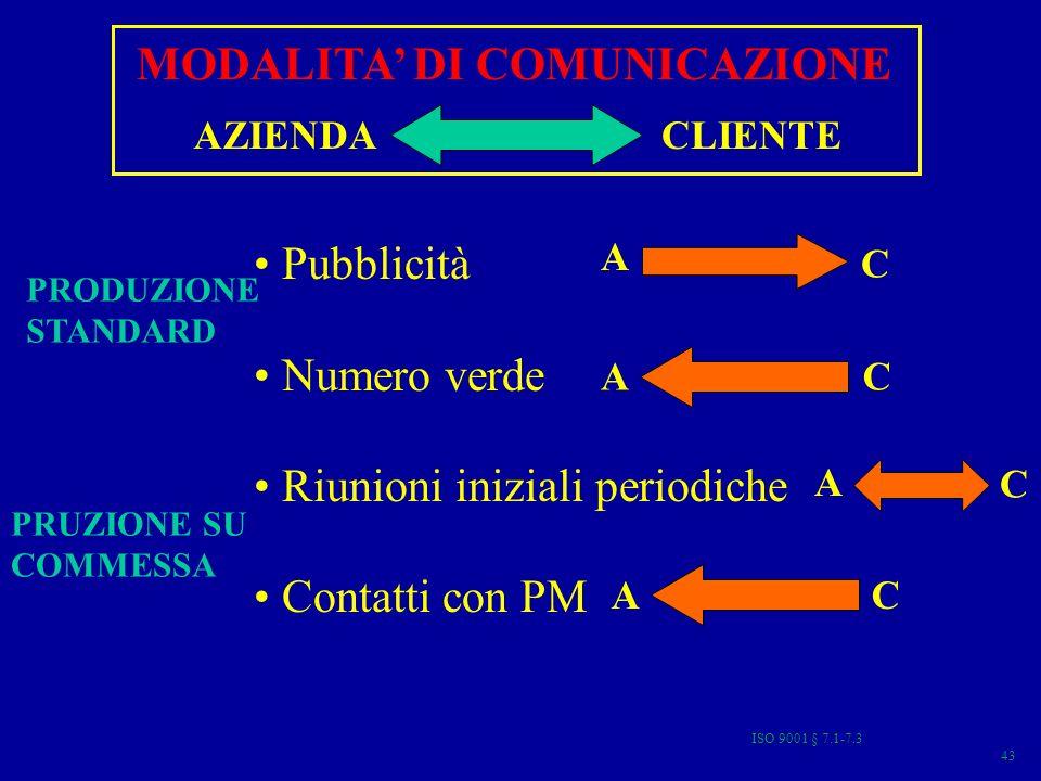 MODALITA' DI COMUNICAZIONE