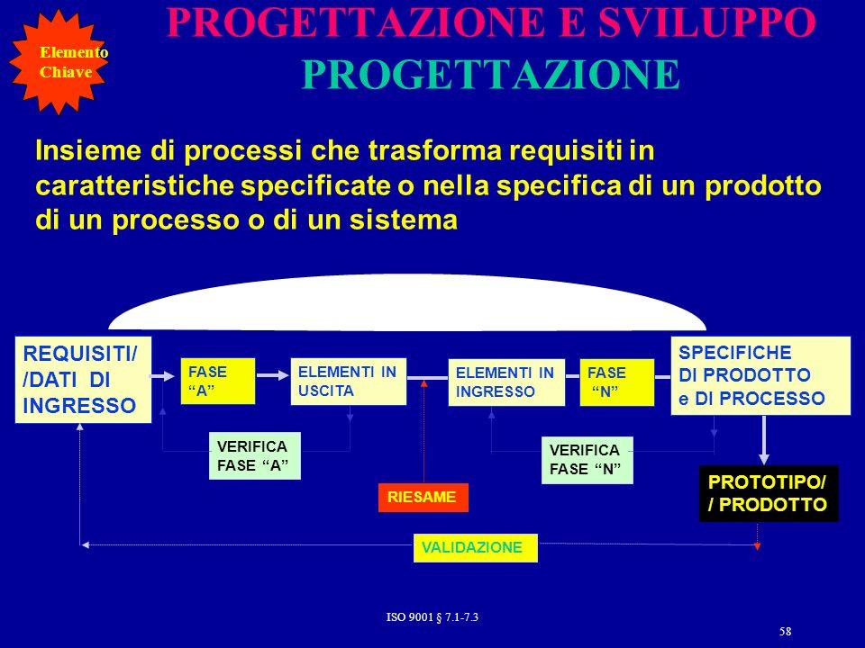 PROGETTAZIONE E SVILUPPO PROGETTAZIONE