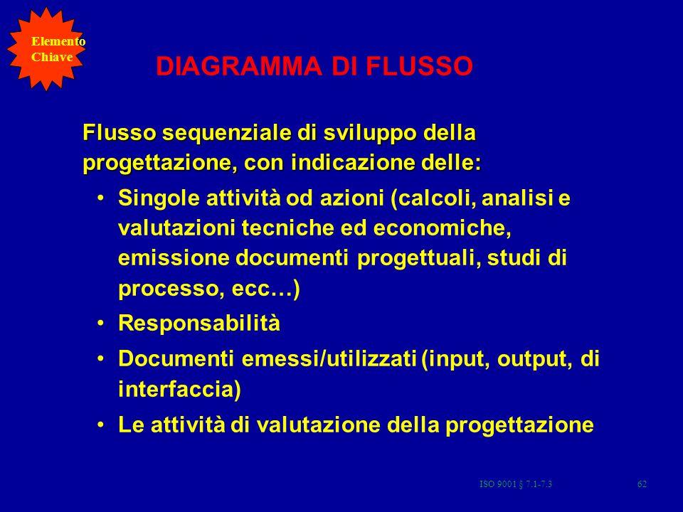 Elemento Chiave. DIAGRAMMA DI FLUSSO. Flusso sequenziale di sviluppo della progettazione, con indicazione delle: