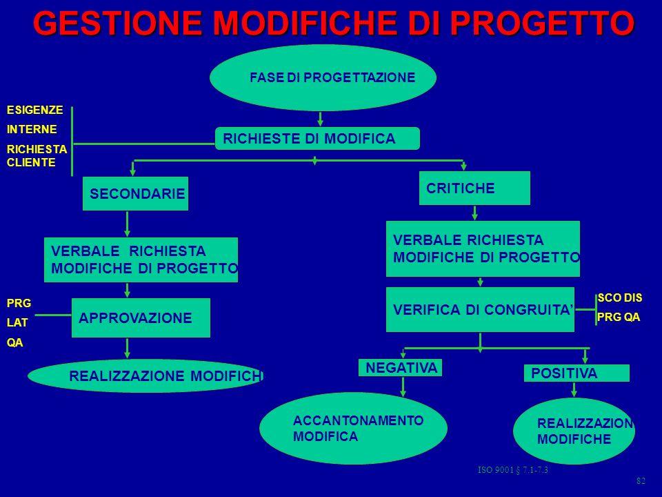 GESTIONE MODIFICHE DI PROGETTO