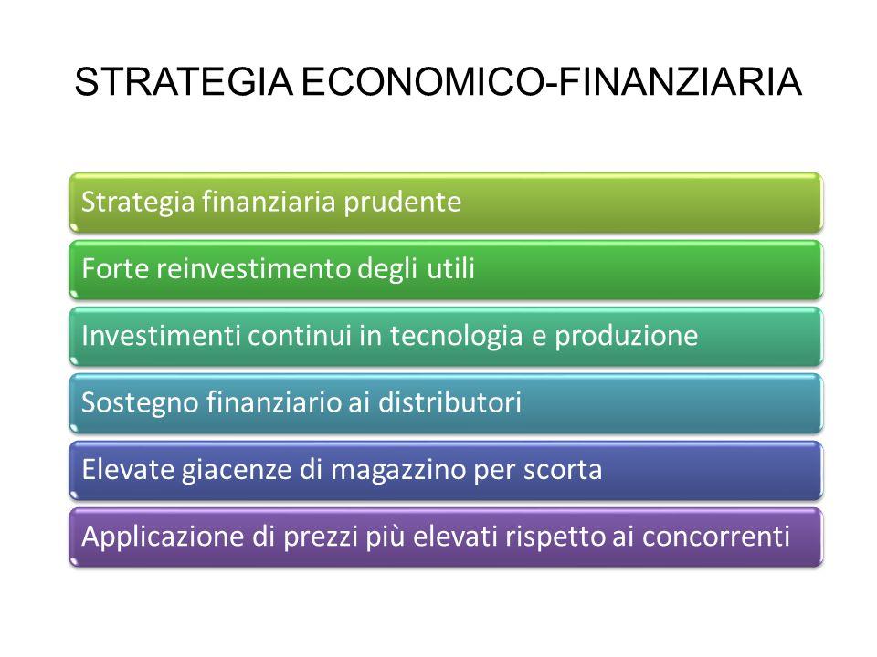 STRATEGIA ECONOMICO-FINANZIARIA