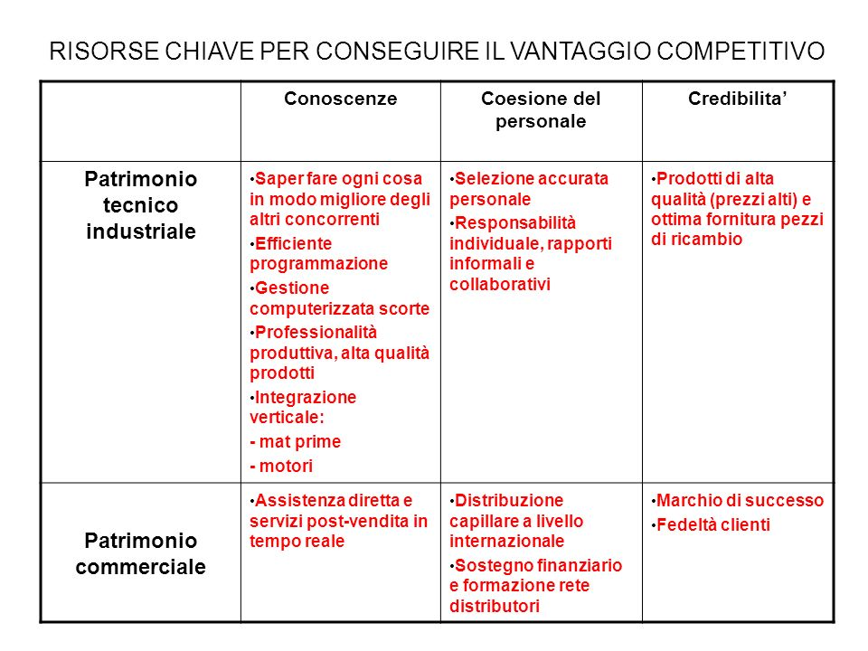 RISORSE CHIAVE PER CONSEGUIRE IL VANTAGGIO COMPETITIVO