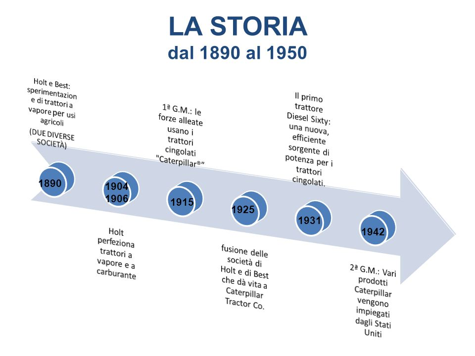 LA STORIAdal 1890 al 1950. Holt e Best: sperimentazione di trattori a vapore per usi agricoli. (DUE DIVERSE SOCIETÀ)