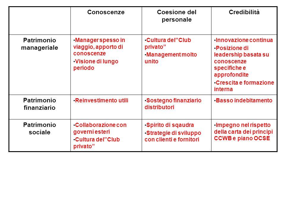 Coesione del personale Patrimonio manageriale Patrimonio finanziario