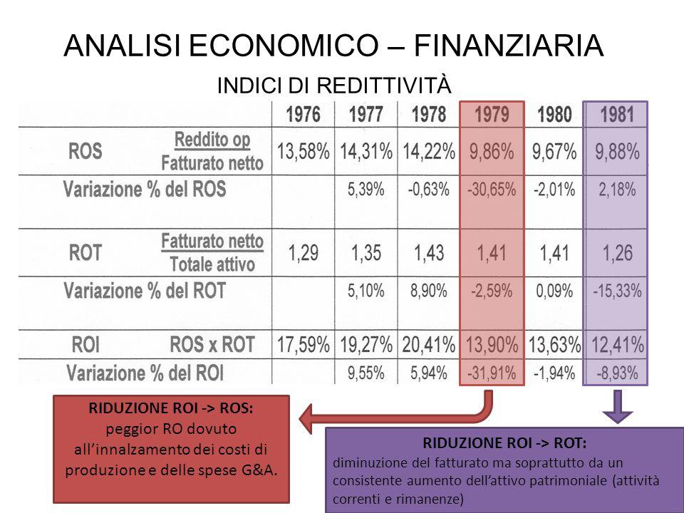 ANALISI ECONOMICO – FINANZIARIA INDICI DI REDITTIVITÀ