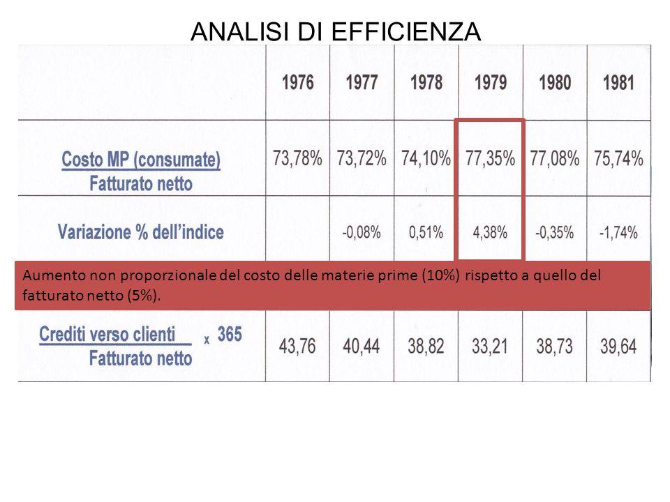 ANALISI DI EFFICIENZAAumento non proporzionale del costo delle materie prime (10%) rispetto a quello del fatturato netto (5%).