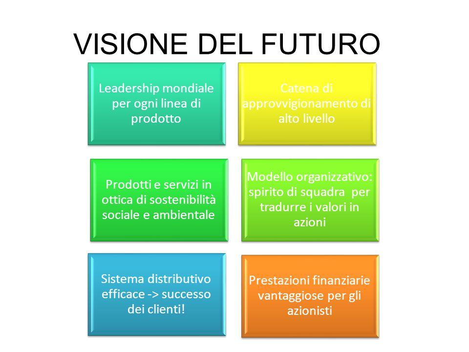 VISIONE DEL FUTURO Sistema distributivo efficace -> successo dei clienti! Leadership mondiale per ogni linea di prodotto.