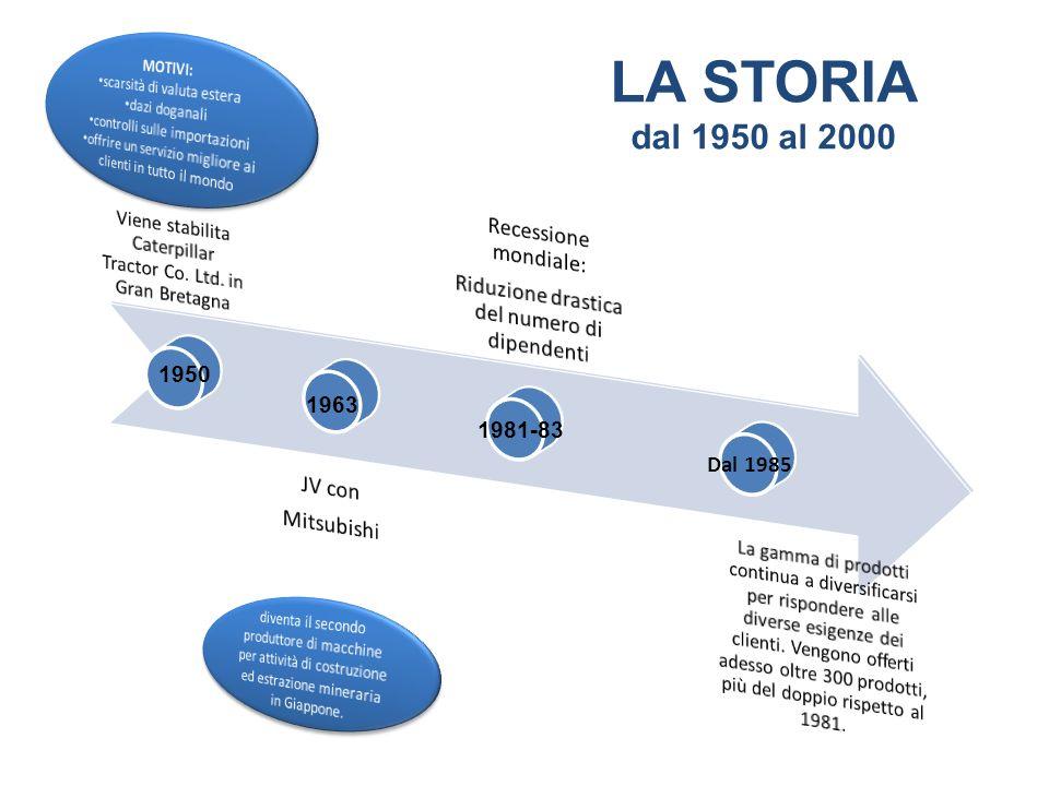 LA STORIA dal 1950 al 2000 Recessione mondiale: