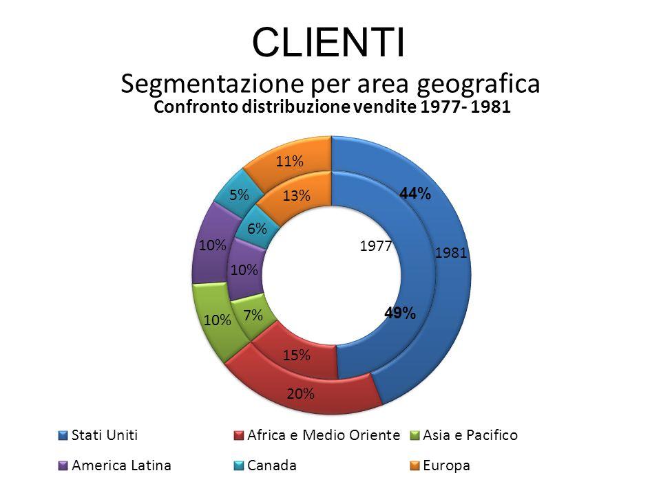 Segmentazione per area geografica