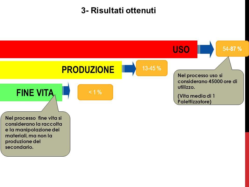 USO PRODUZIONE FINE VITA 3- Risultati ottenuti 54-87 % 13-45 %