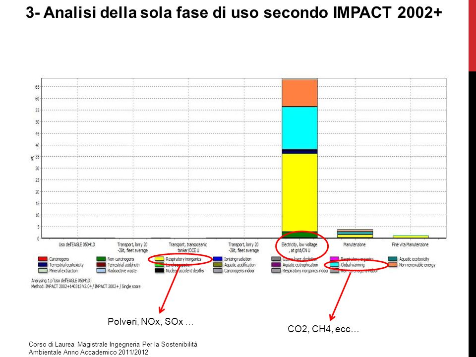 3- Analisi della sola fase di uso secondo IMPACT 2002+