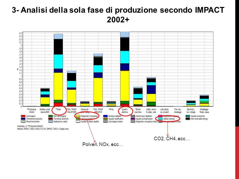 3- Analisi della sola fase di produzione secondo IMPACT 2002+