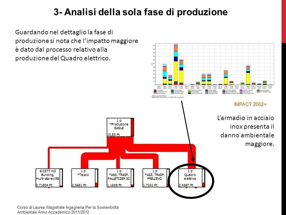3- Analisi della sola fase di produzione