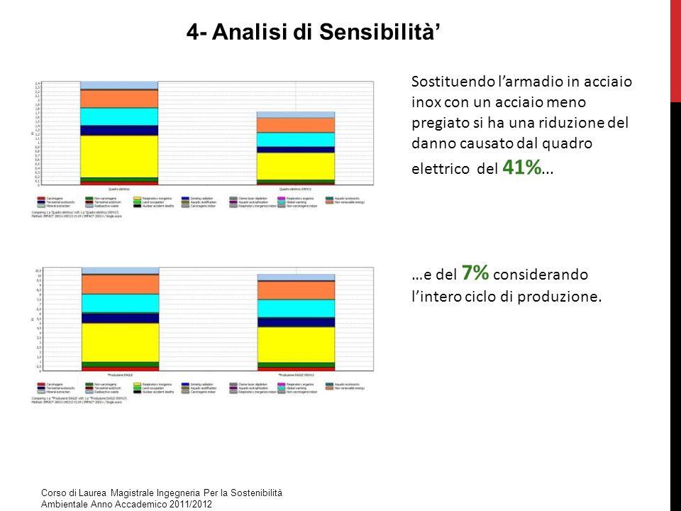 4- Analisi di Sensibilità'