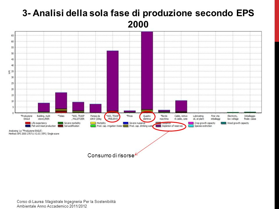 3- Analisi della sola fase di produzione secondo EPS 2000