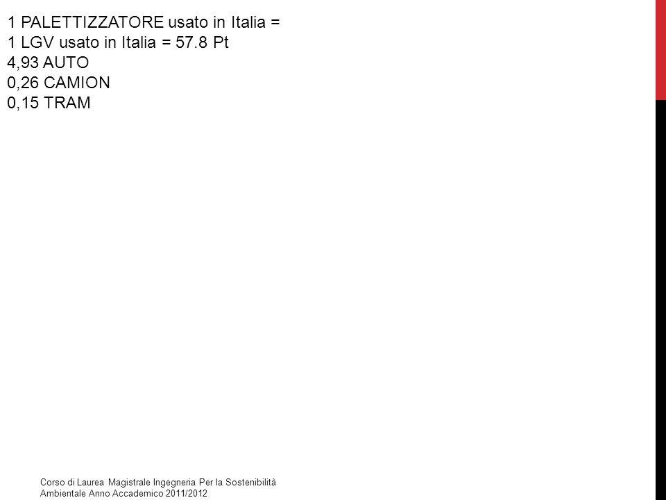 1 PALETTIZZATORE usato in Italia = 1 LGV usato in Italia = 57.8 Pt