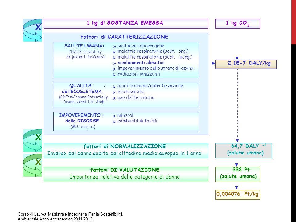 X 64,7 DALY -1 (salute umana) 333 Pt 1 kg di SOSTANZA EMESSA