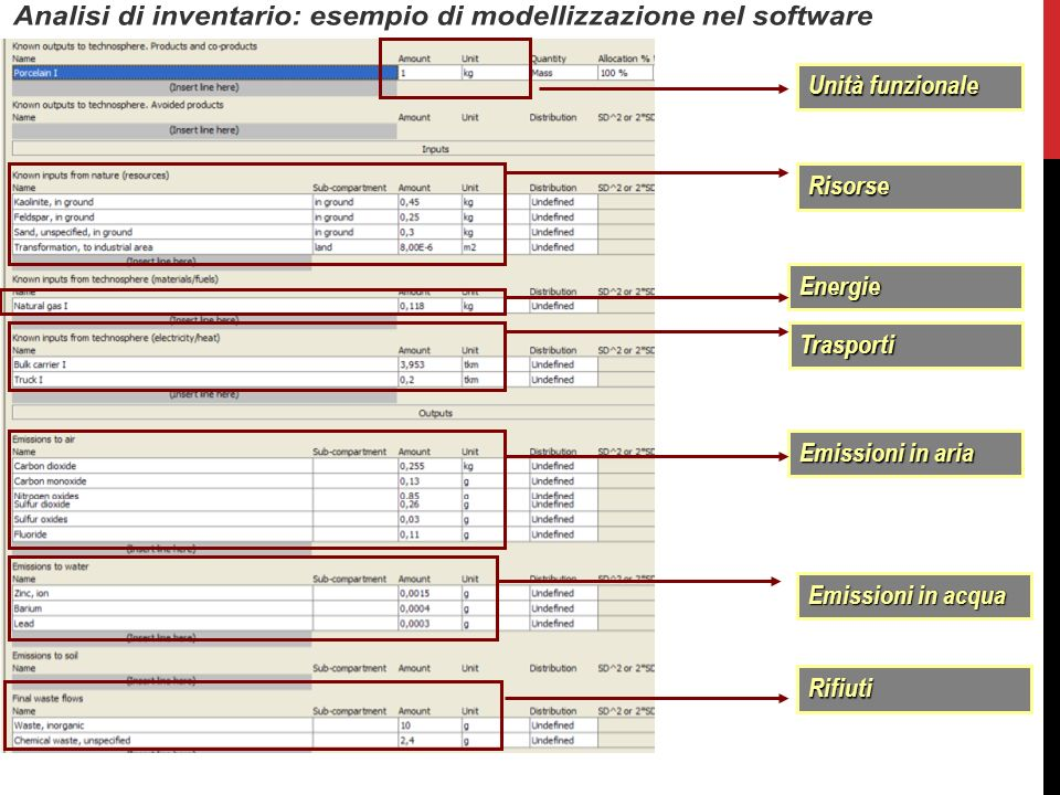 Analisi di inventario: esempio di modellizzazione nel software