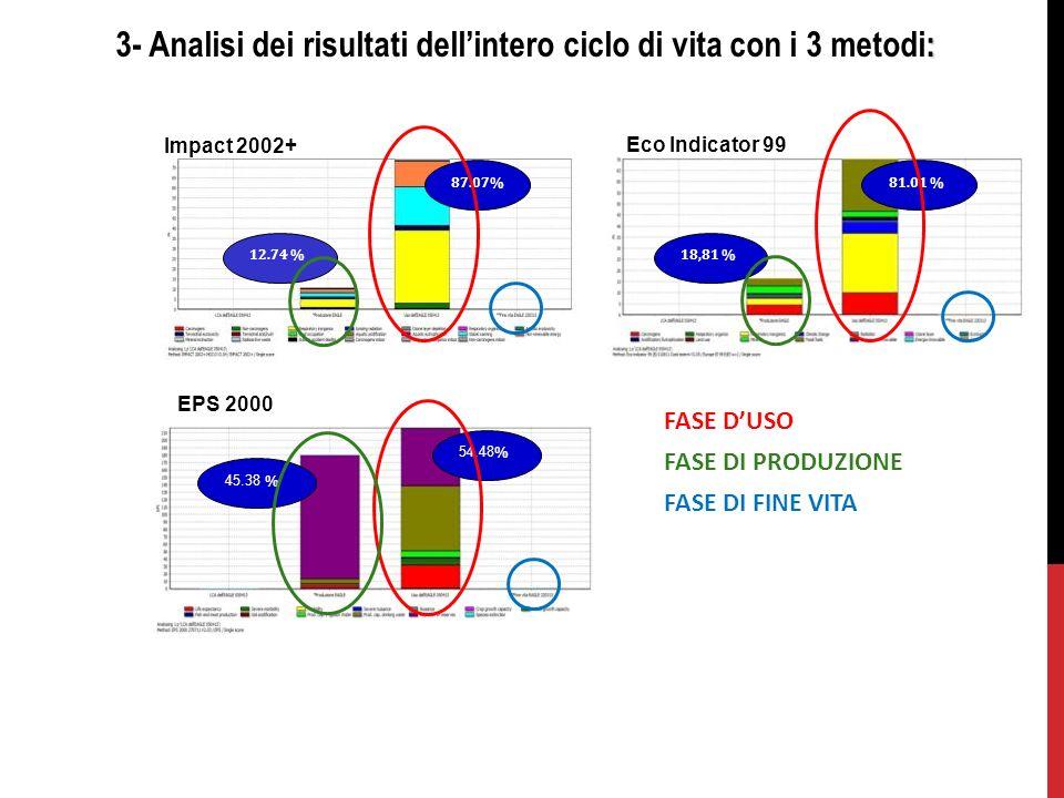 3- Analisi dei risultati dell'intero ciclo di vita con i 3 metodi: