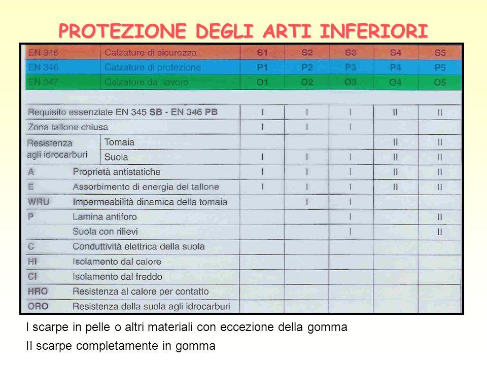 PROTEZIONE DEGLI ARTI INFERIORI