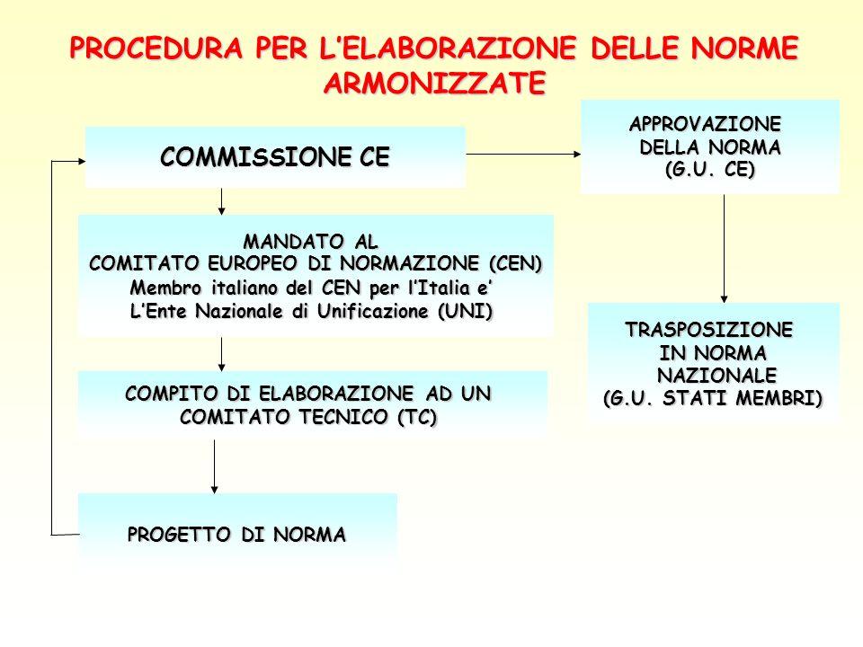 PROCEDURA PER L'ELABORAZIONE DELLE NORME ARMONIZZATE